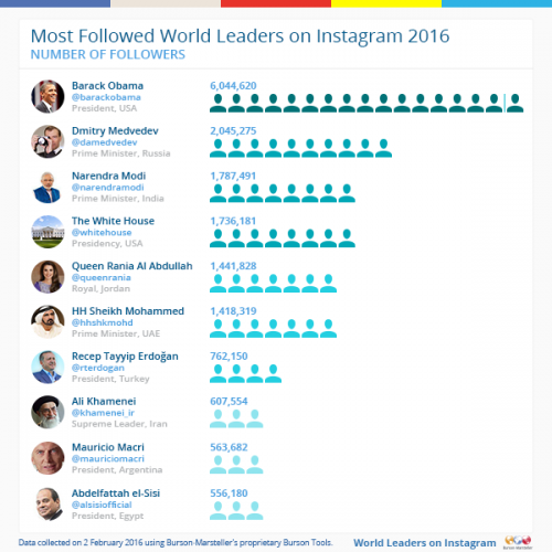 Most-Followed-_10_